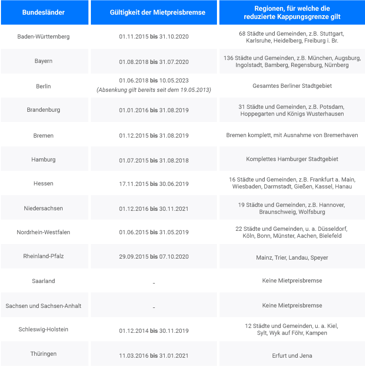 tabelle-mietpreisbremse