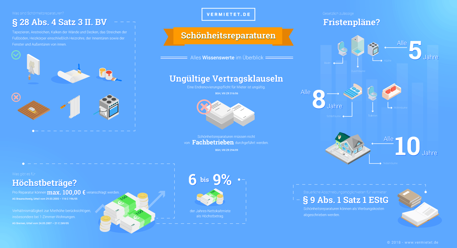 infografik-schoenheitsreparaturen