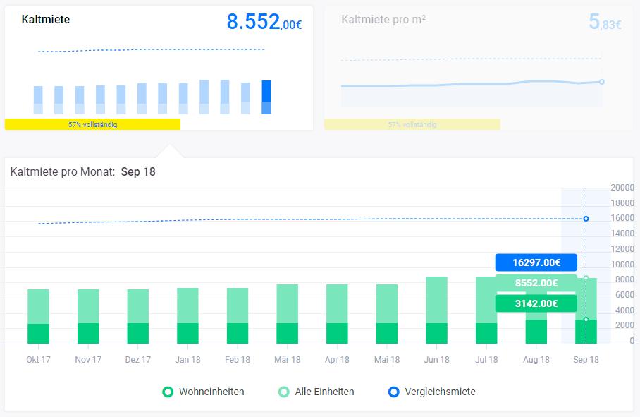 kaltmiete-dashboard-update-september