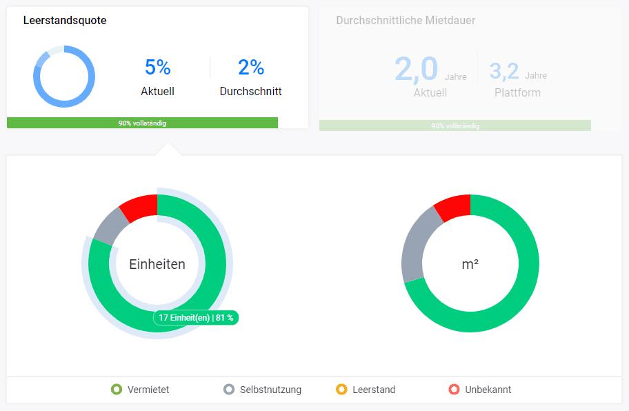 leerstandsquote-dashboard-update-september